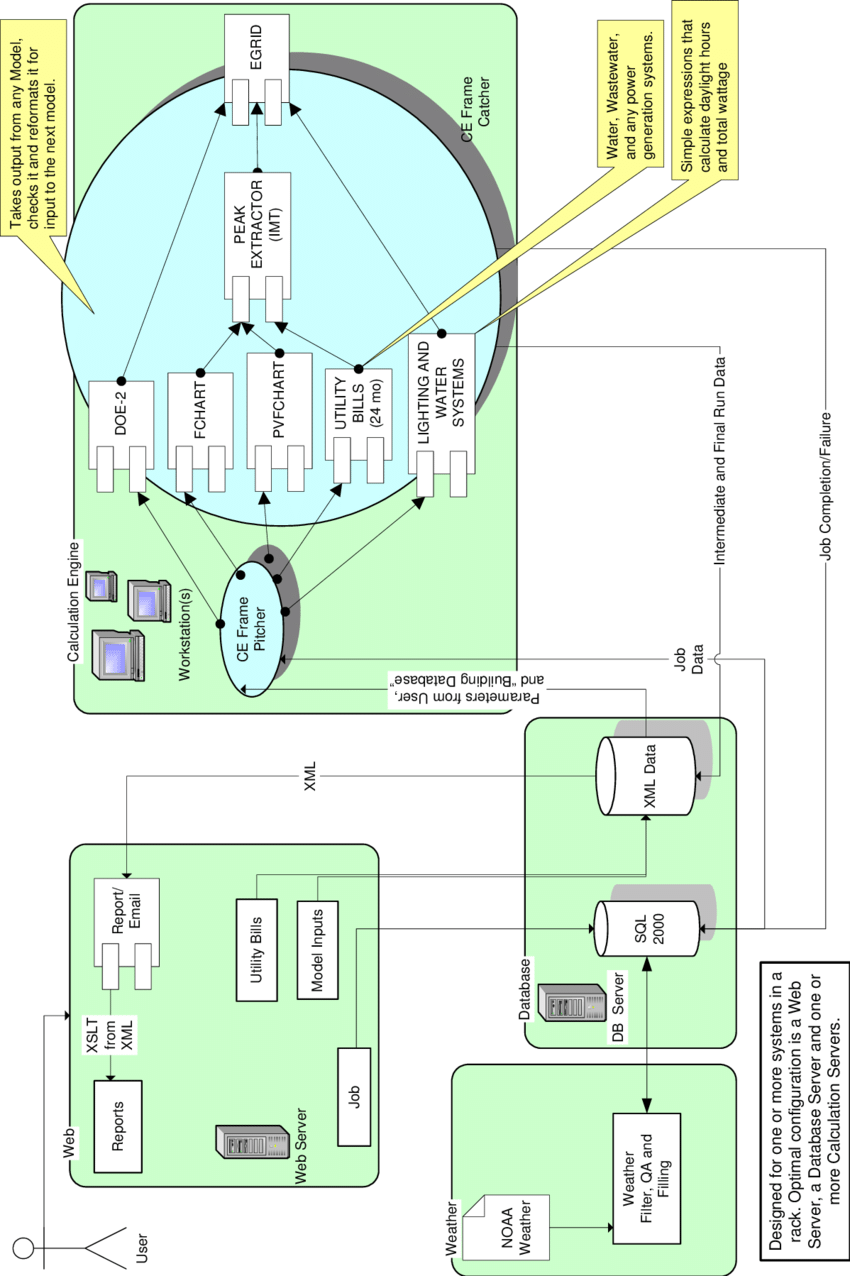 hight resolution of block diagram showing interactive functionality of the emissions reduction calculator