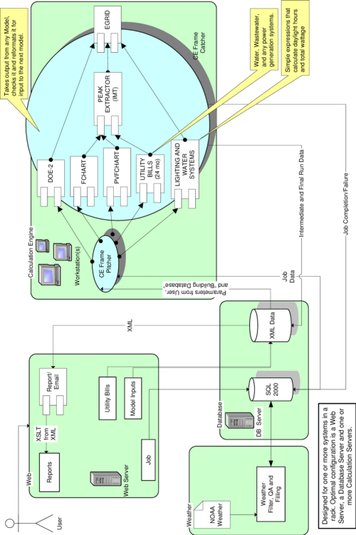 small resolution of block diagram showing interactive functionality of the emissions reduction calculator
