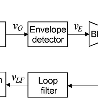 (a) Block diagram of a conventional superregenerative