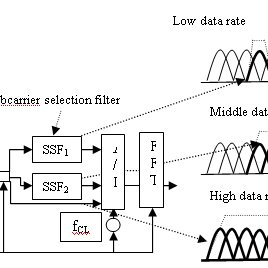 Performance comparison of 2*2 STBC-OFDM with M-PSK