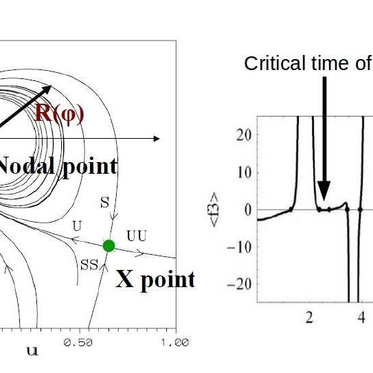 Top left: example of the 3D structure of nodal points and