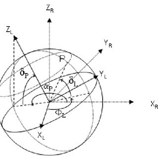 (PDF) Thermal emission of spherical spinning ring