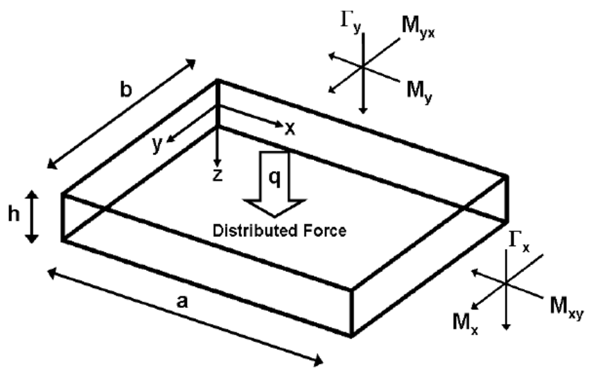 Schematic diagram for the square plate deformed under