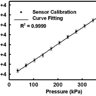 The temperature coefficient of resistance (TCR) test for