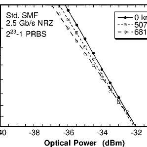 FM efficiency versus tuning current measured using the