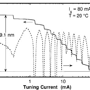 (PDF) Fully stabilized electroabsorption-modulated tunable