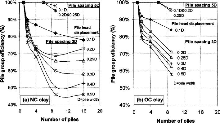 Pile group efficiency at various pile head displacements