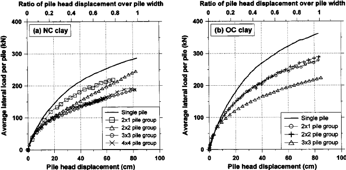 Average lateral load–pile head displacement response for