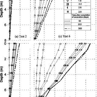 (PDF) Pile Behavior Due to Excavation-Induced Soil