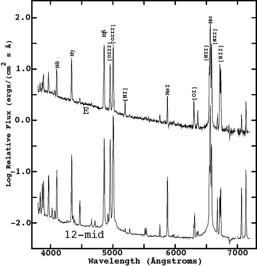The full wavelength range spectrum of the bright 12-mid