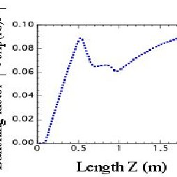 The current modulation (dotted line) and the THz power at