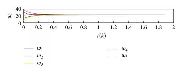 The unitary circle that represents a circular unitary
