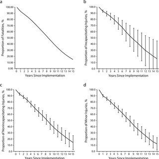(PDF) Modeling the Injury Prevention Impact of Mandatory