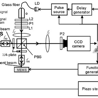 (PDF) Optical Measurement Methods to Study Dynamic