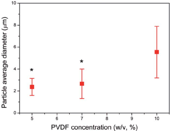 In fl uence of the PVDF solution concentration (% w/v) on
