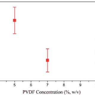 n fl uence of the PVDF solution concentration (% w/v) on