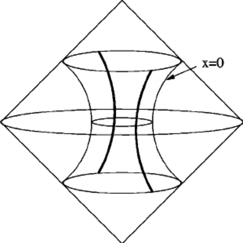 Conformal diagram for the embedding of the hyperbolic