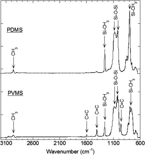 ATR-FTIR spectra of PDMS and PVMS. PDMS and PVMS exhibit