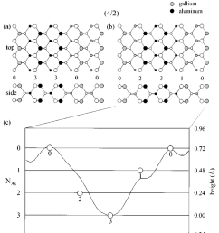two possible surface atomic bonding models for the 4 2 superlattice are shown in a [ 850 x 958 Pixel ]