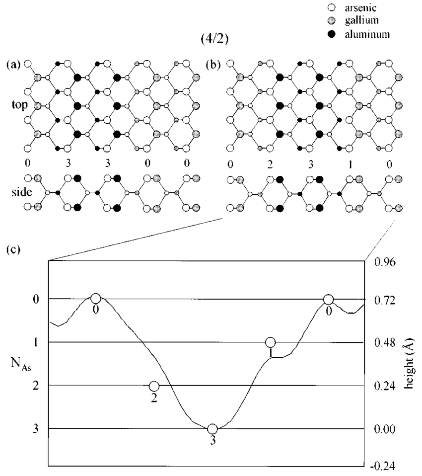 hight resolution of two possible surface atomic bonding models for the 4 2 superlattice are shown in a