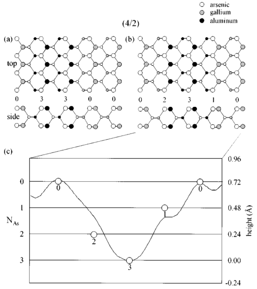 small resolution of two possible surface atomic bonding models for the 4 2 superlattice are shown in a