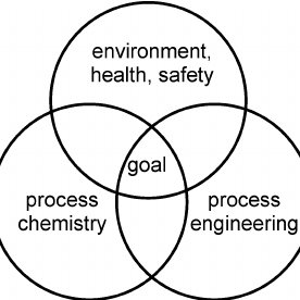 Total pharmaceutical process greenness index for the