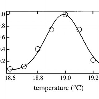 Temporal profile of the Nd:YAG pump laser. In ͑ a ͒ , the