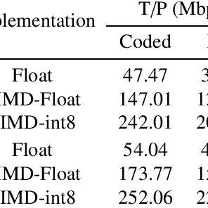(PDF) Fast Software Polar Decoders