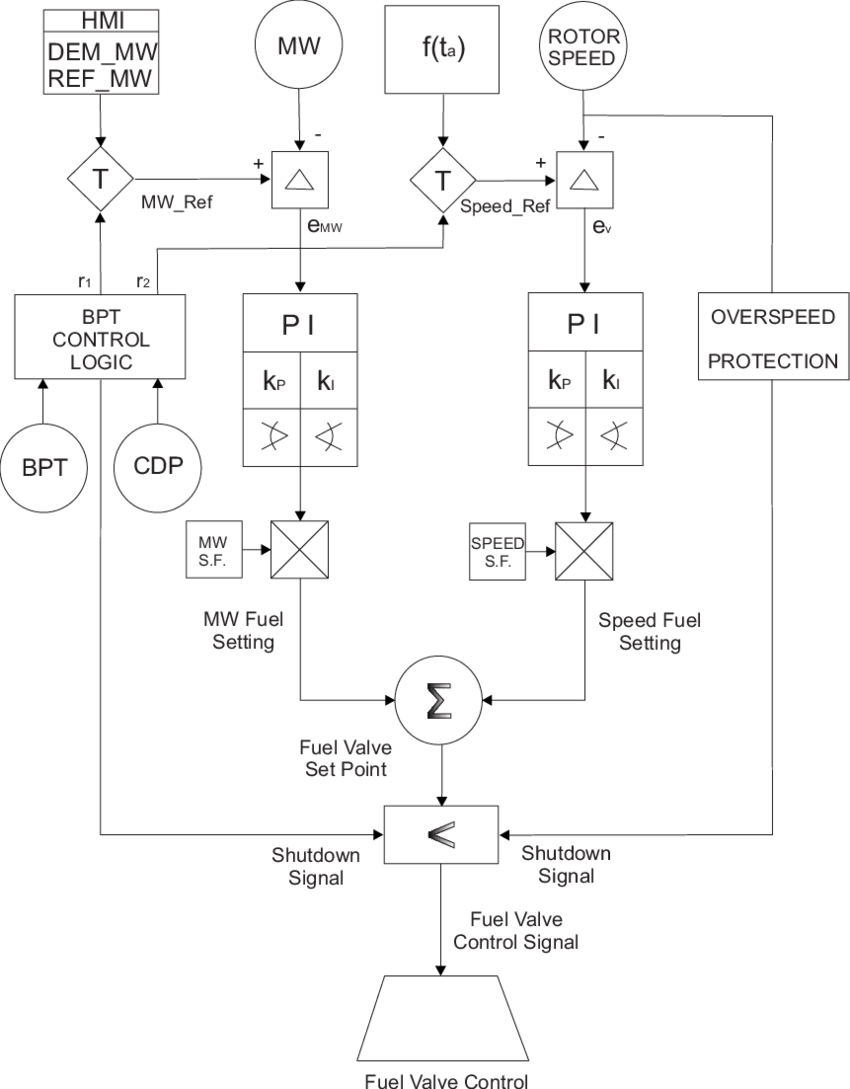 hight resolution of gas turbine conventional control