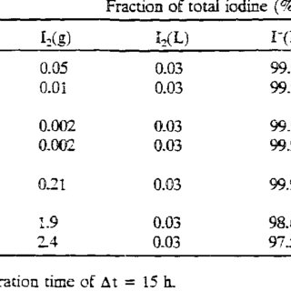 (PDF) Iodine chemical forms in LWR severe accidents