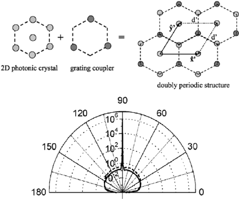 ( a ) Principle of the doubly periodic PhC-LED. A first