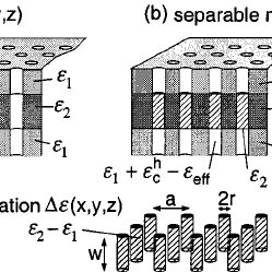 (PDF) Radiation losses of waveguide-based two-dimensional