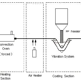 Schematic diagram of the powder-coating line set-up. The