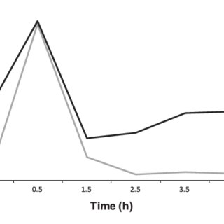 Plasma glucose and serum insulin concentrations during