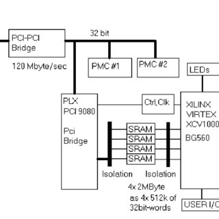 IEEE 32-bit floating-point format, LNS 32-bit format and