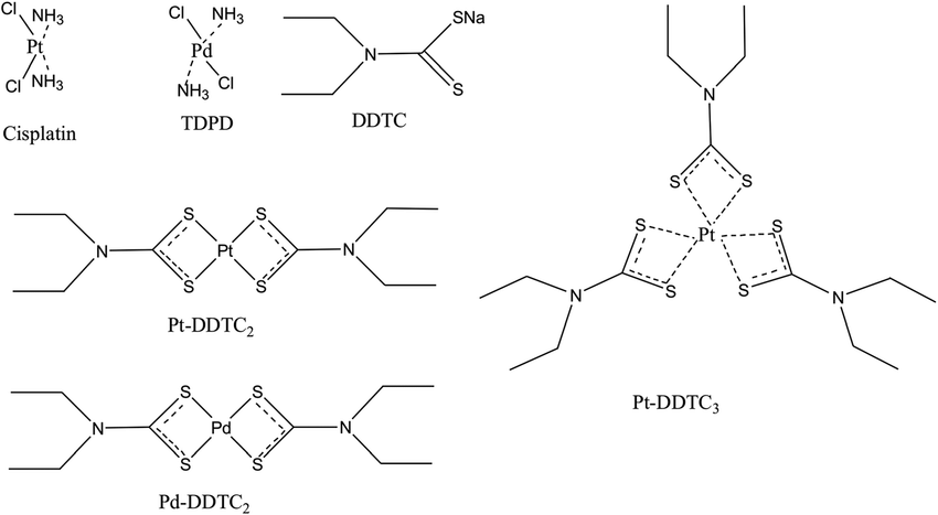 Chemical structures of cisplatin, trans-diamminedichloride