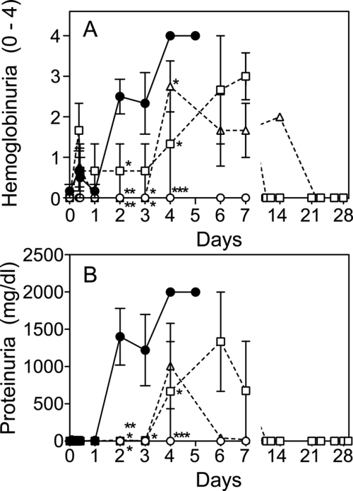 small resolution of urinalysis high levels of blood hemoglobin a and protein b