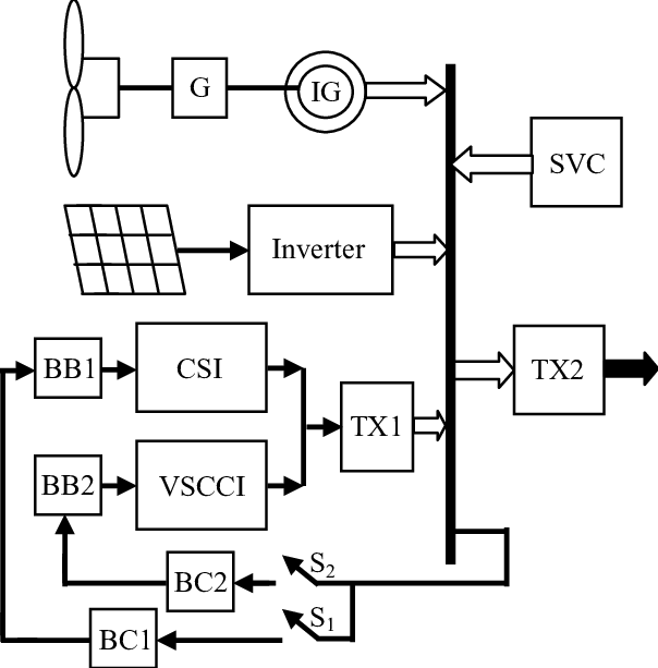 The system structure for the proposed hybrid power plant