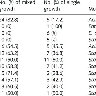 (PDF) Sequential bacterial sampling of the midline