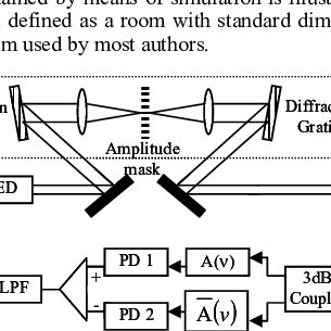 Block diagram of an OCDMA system with spectral amplitude