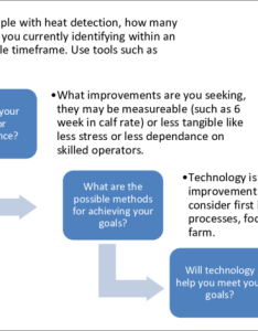 Flow chart of decision points when considering investing in new dairy technologies also rh researchgate