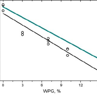 Sorption isotherms showing reduced equilibrium moisture