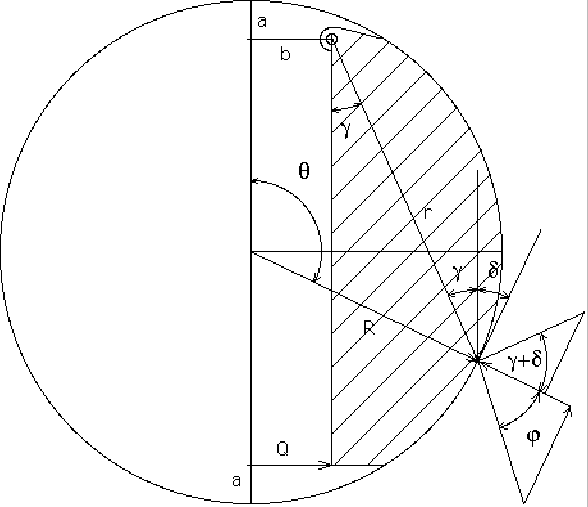 Schematic representation of a drum brake shoe showing the