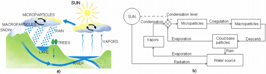 natural water cycle simplified