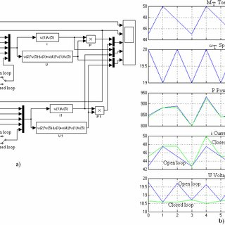 (PDF) Modeling, Simulation and Control of Pico-hydro Power