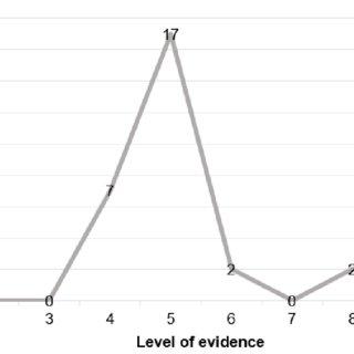 (PDF) Perfil da produção científica da apneia obstrutiva