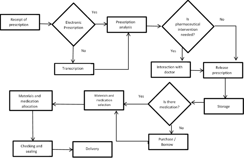 Flowchart of the process of pharmaceutical inputs supply