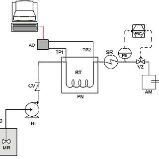 (PDF) Continuous production of fatty acid ethyl esters