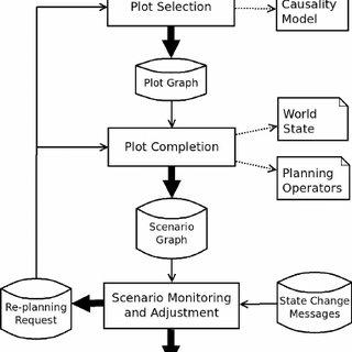 (PDF) Dynamic scenario adaptation balancing control