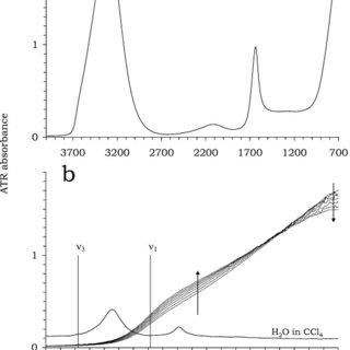 IR-ATR spectra of liquid water. (a) 4000